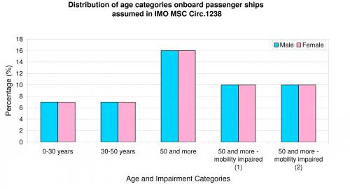 MSC Circ 1283 - passenger age distribution